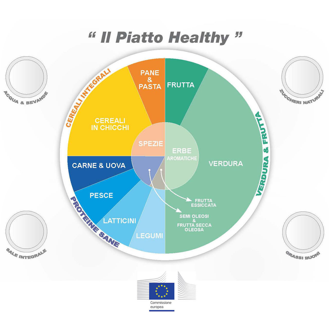 13-COMMISSIONE-EUROPEA-Piatto-Healthy